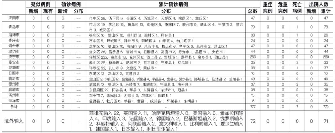 2020年11月19日0时至24时山东省新型冠状病毒肺炎疫情情况图片
