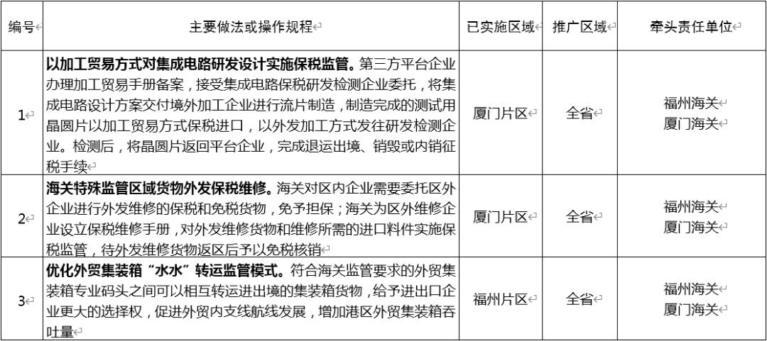 福建省人民政府关于推广福建自贸试验区第八批可复制创新成果的通知图片