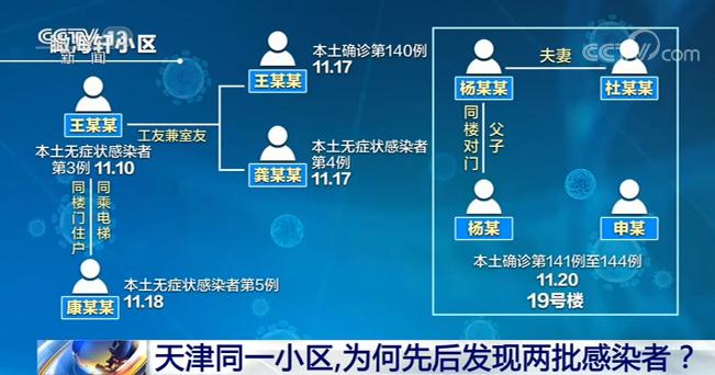 天津同一小区,为何先后发现两批感染者?图片