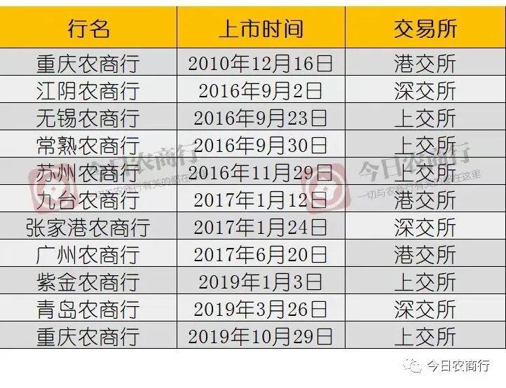 农商行上市又见曙光:上海农商行11月26日上会