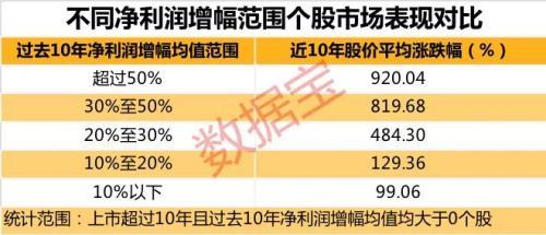 """巴菲特选股方法曝光:11只A股入选""""股神""""策略 未来十倍潜力"""