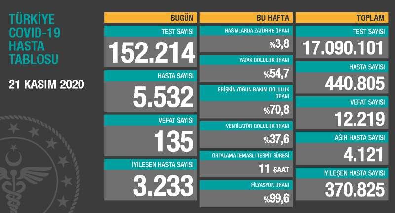 土耳其新增新冠肺炎确诊病例5532例 累计440805例