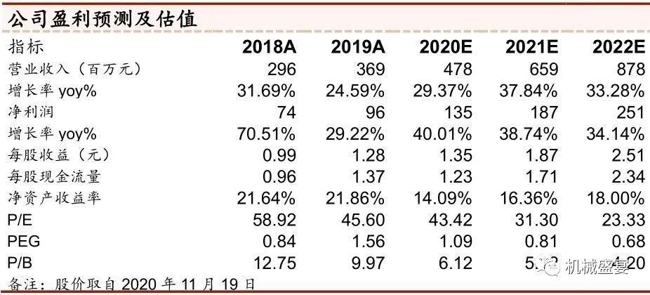 中高端破碎筛选设备制造商,迎来发展新机遇—浙矿股份(300837)深度报告