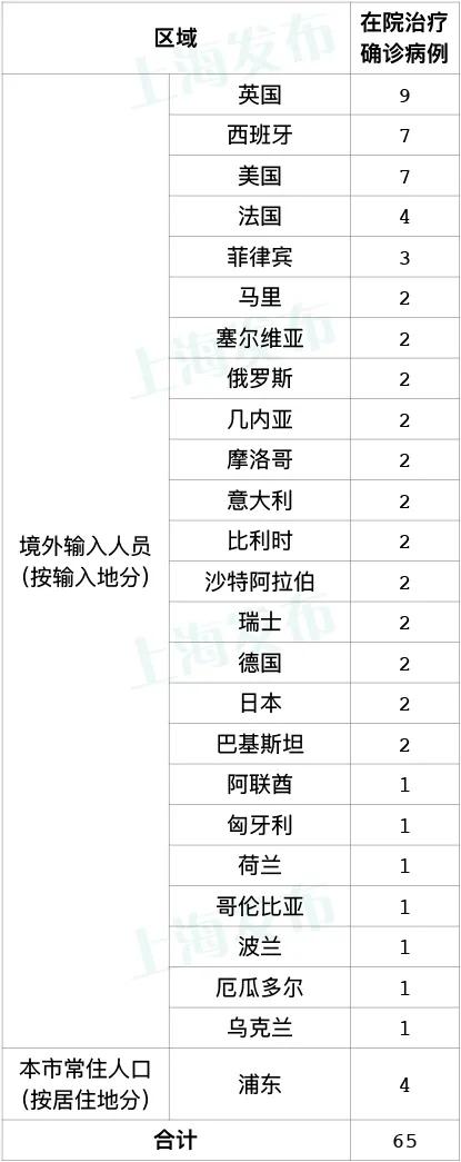 昨天上海新增1例本地新冠肺炎确诊病例,新增3例境外输入病例图片