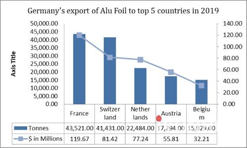 德国2019年铝箔出口量位居欧洲地区前五名