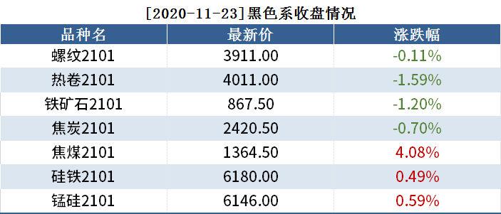 11月23日黑色系持仓日报