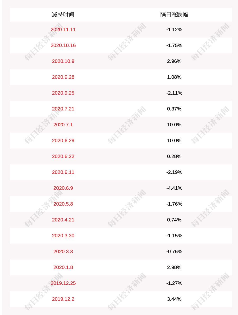 天泽信息:大股东一致行动人安盟投资减持计划完成,累计减持约395万股