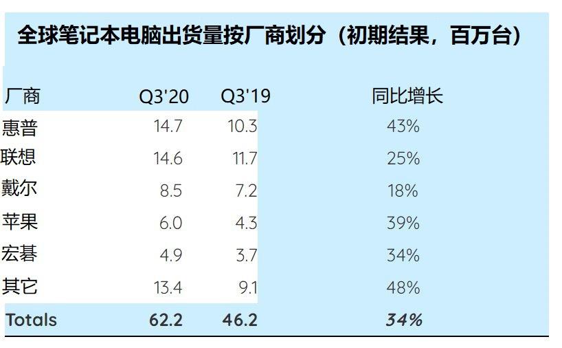 SA:返校季需求旺盛的Q3,惠普以微弱优势赢取全球笔记本电脑市场份额第一