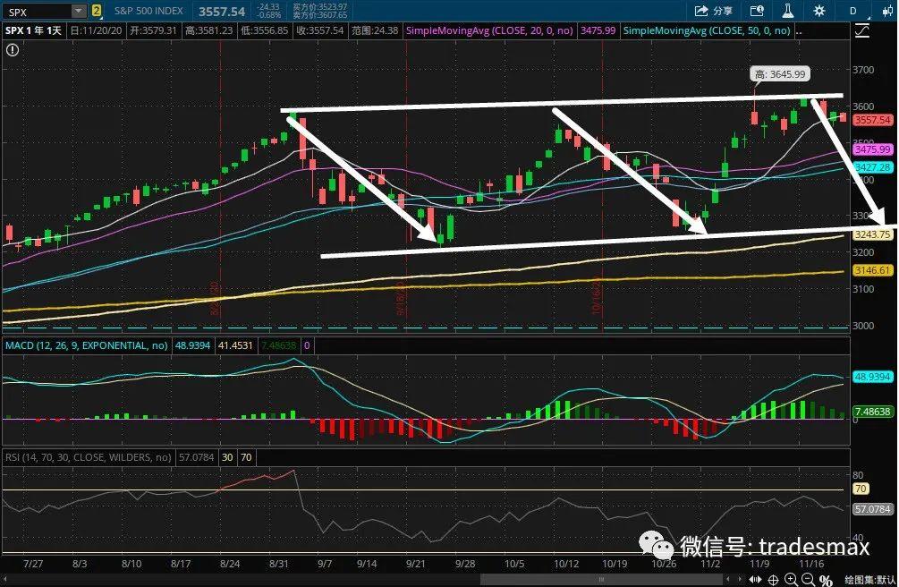 下周美股走势分析,最关键的趋势线,黑五交易策略,送5只新股IPO
