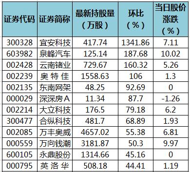 10股获陆股通增仓超50% 宜安科技环比增幅最大