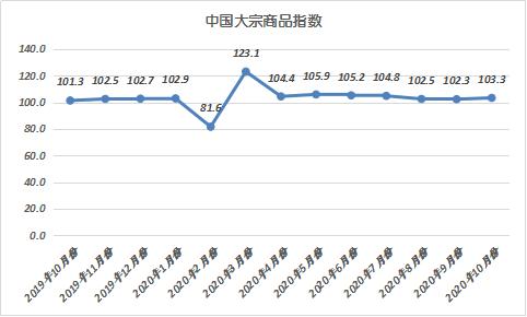 2020年10月份中国大宗商品指数为103.3%图片