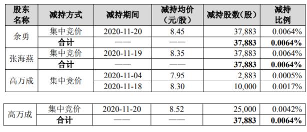 佳讯飞鸿3名股东合计减持11.36万股 套现约95.92万元