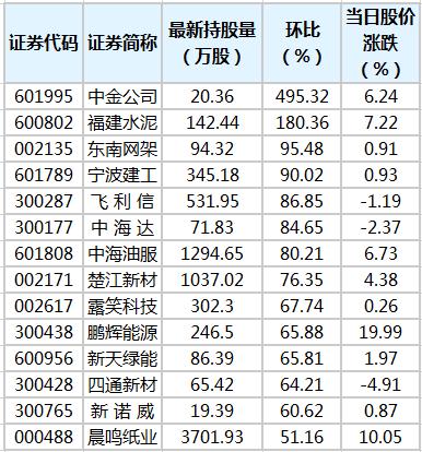 14股获陆股通增仓超50% 中金公司环比增幅最大
