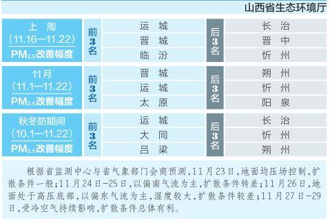 全省2020年秋冬防10—12月PM2.5浓度周报图片