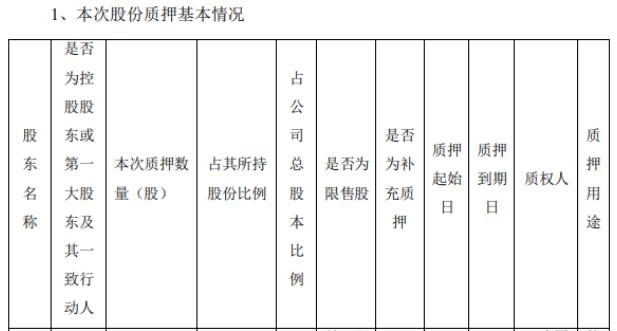 银泰黄金控股股东沈国军质押1.26亿股 用于偿还债务