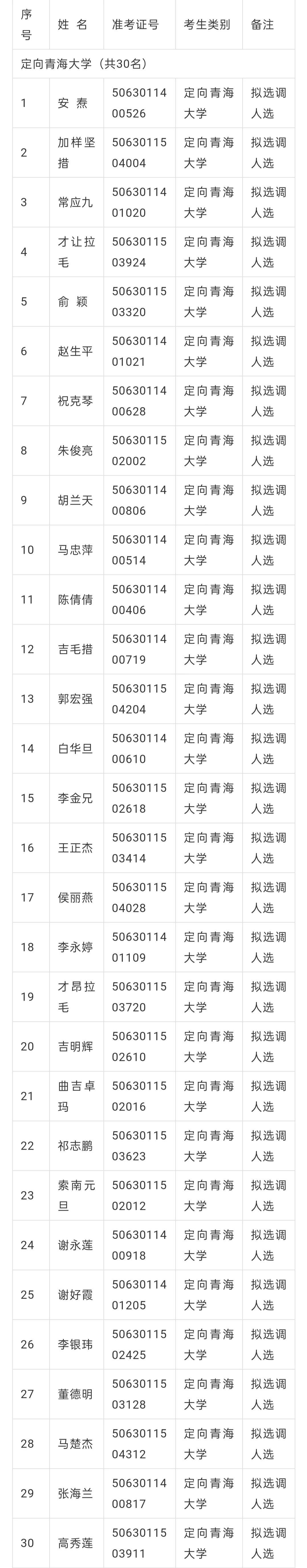 公示|青海省2020年常规选调生拟选调人选名单(200人)图片