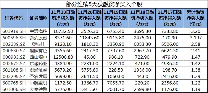 中远海控、西山煤电等股连续5天获融资净买入