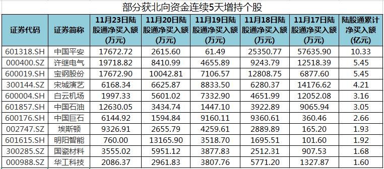 中国平安、许继电气等股获北向资金连续5天增持