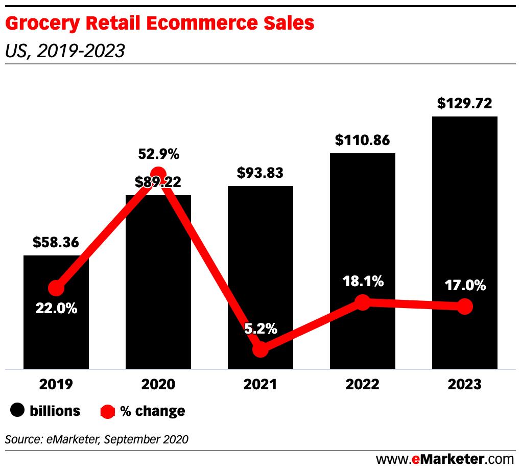 eMarketer:2020年美国在线杂货销售额接近900亿美元