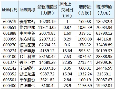 贵州茅台等股获北向资金增持额超亿元