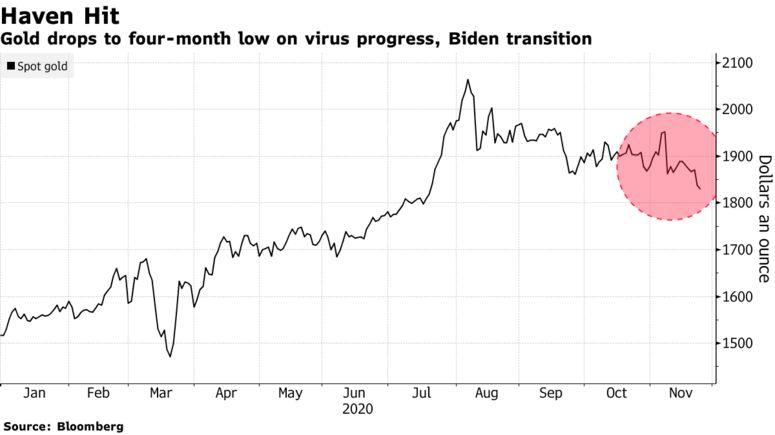 全球市场乐观情绪升温,金价跳水逼近1800美元关口
