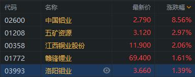有色股再度起舞,中国铝业两日累涨超22%