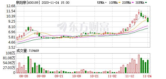 泉阳泉(600189)龙虎榜数据(11-24)