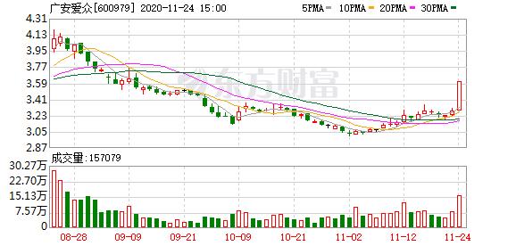 广安爱众(600979)龙虎榜数据(11-24)