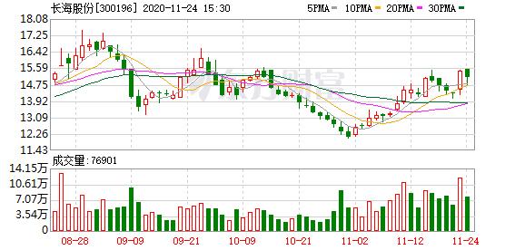 长海股份:董事周元龙减持计划完成 共减持约4.10万股