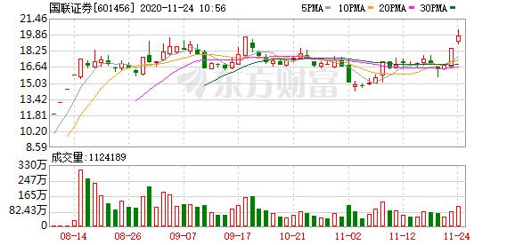 券商股拉升 国联证券触及涨停