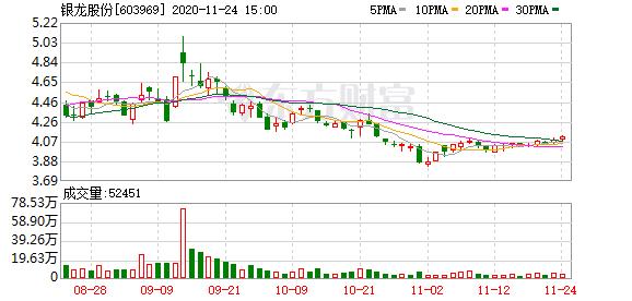 银龙股份大宗交易成交6223.40万元