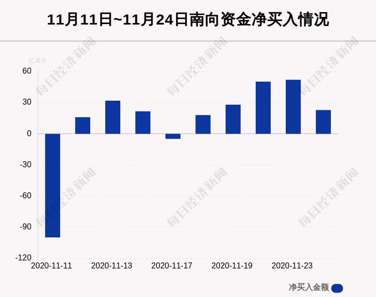 最新出炉!11月24日港股通净流入22.96亿港元,其中10.22亿港元都买了它