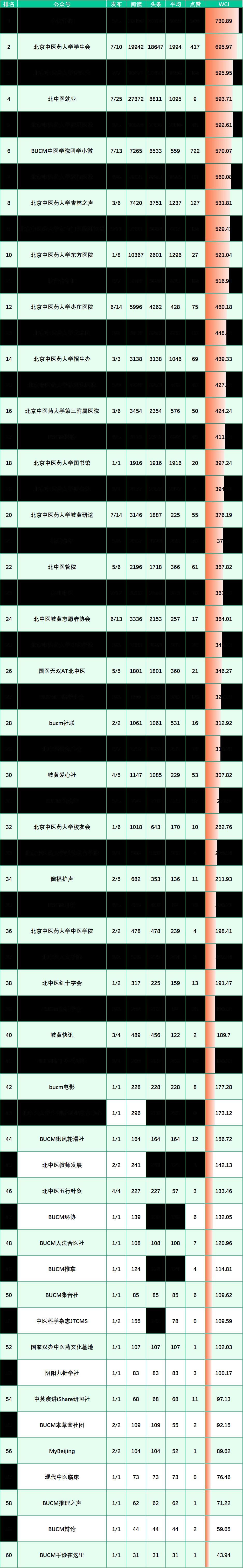 榜单来啦!(11.15-11.21)图片