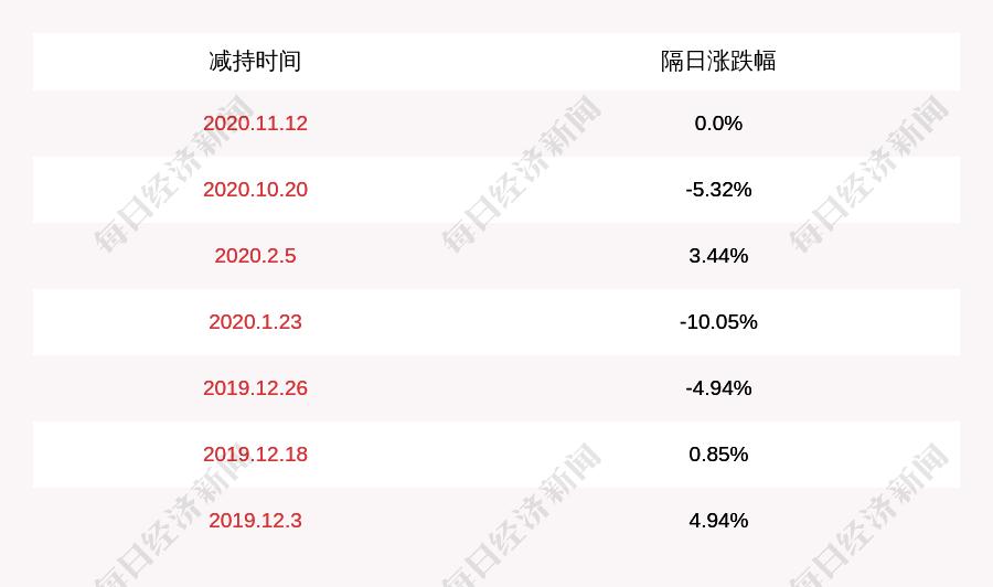 北信源:实际控制人林皓减持2147万股,占比超过1%