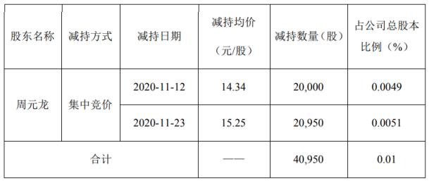 长海股份股东周元龙减持4.1万股 套现约62.45万元