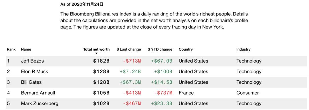 马斯克身价飙升72亿美元 超比尔盖茨成全球第二大富豪