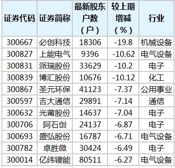 7只创业板股股东户数降超7% 必创科技股东户数降幅最多