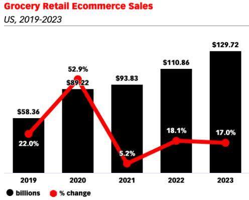 eMarketer:2020年美国在线杂货销售额将接近900亿美元