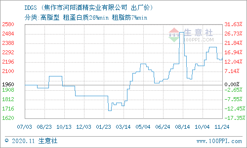 生意社:11月25日河阳酒精DDGS产销动态
