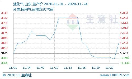 生意社:原油上涨提振 液化气市场连跌数日后反弹