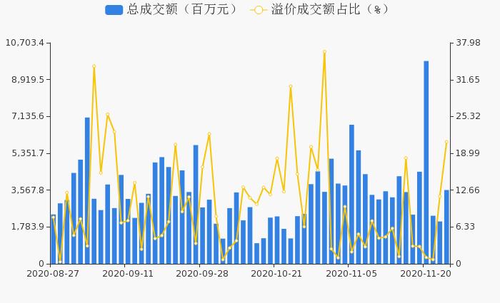 沪深两市11月25日74只个股发生101笔大宗交易 共成交35.73亿元