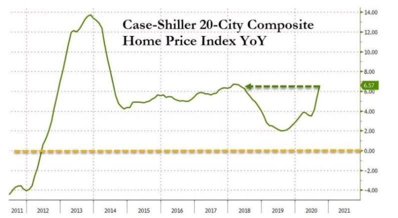 若抑制狂飙的房价,美联储2021年就得加息