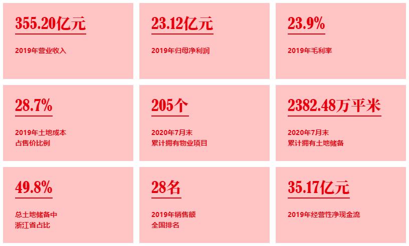 祥生控股集团登陆港交所:销售逾千亿 盈利能力稳步攀升