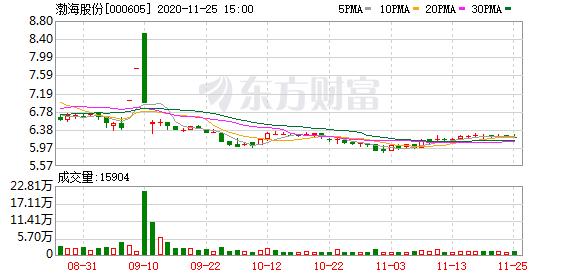 渤海股份拟出售嘉诚环保36%股权