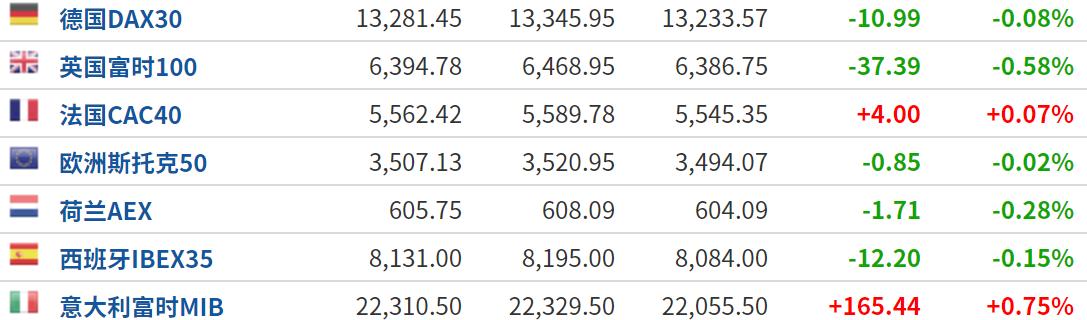 美股盘前:临近假期宏观数据集中发布 三大期指走势平平