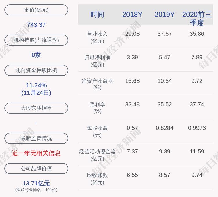 康龙化成:约151万股激励股票可解除限售,占比0.19%