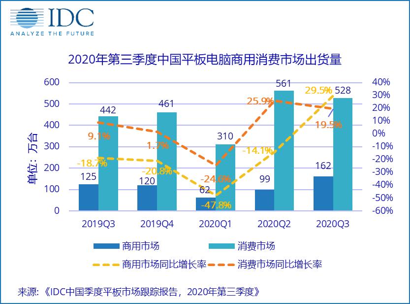 IDC:2020年第三季度中国平板电脑市场出货量约690万台,同比增长21.7%