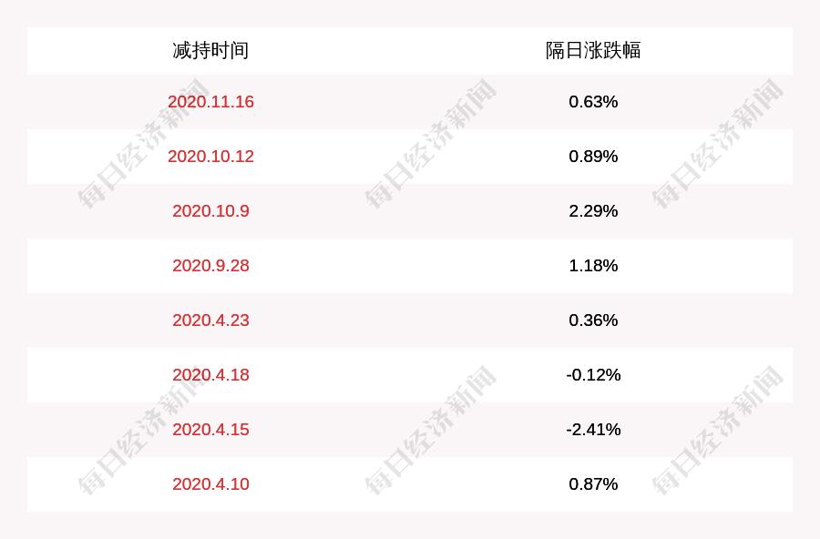 天目湖:股东蒋美芳减持约81万股,减持股份数量已过半