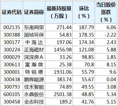 8股获陆股通增仓超50% 东南网架环比增幅最大