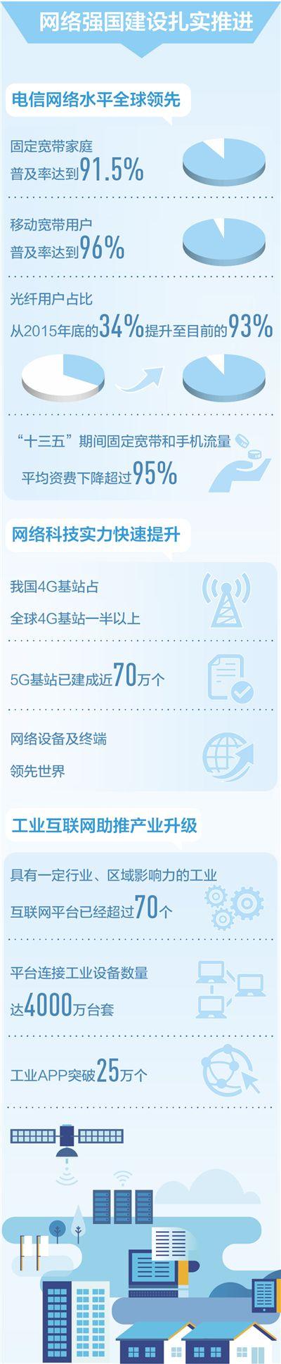 建设网络强国增强发展动能(产经观察·着力发展实体经济③)